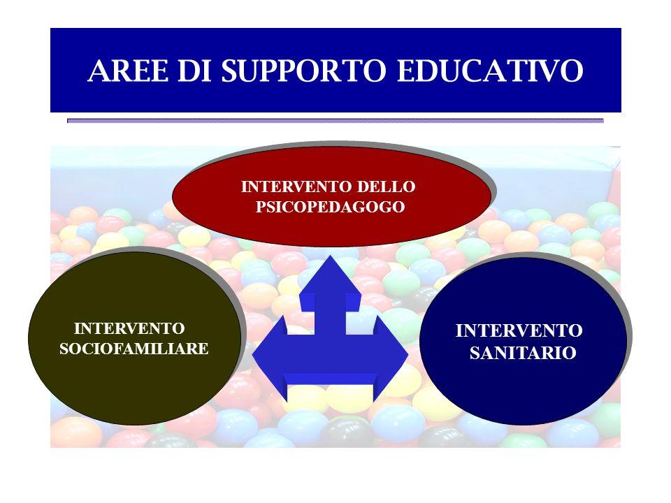 AREE DI SUPPORTO EDUCATIVO