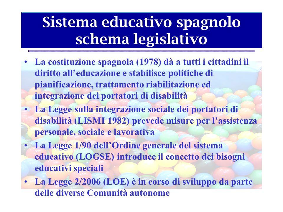 Sistema educativo spagnolo schema legislativo