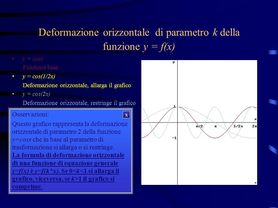 Deformazione orizzontale di parametro k della funzione y = f(x)