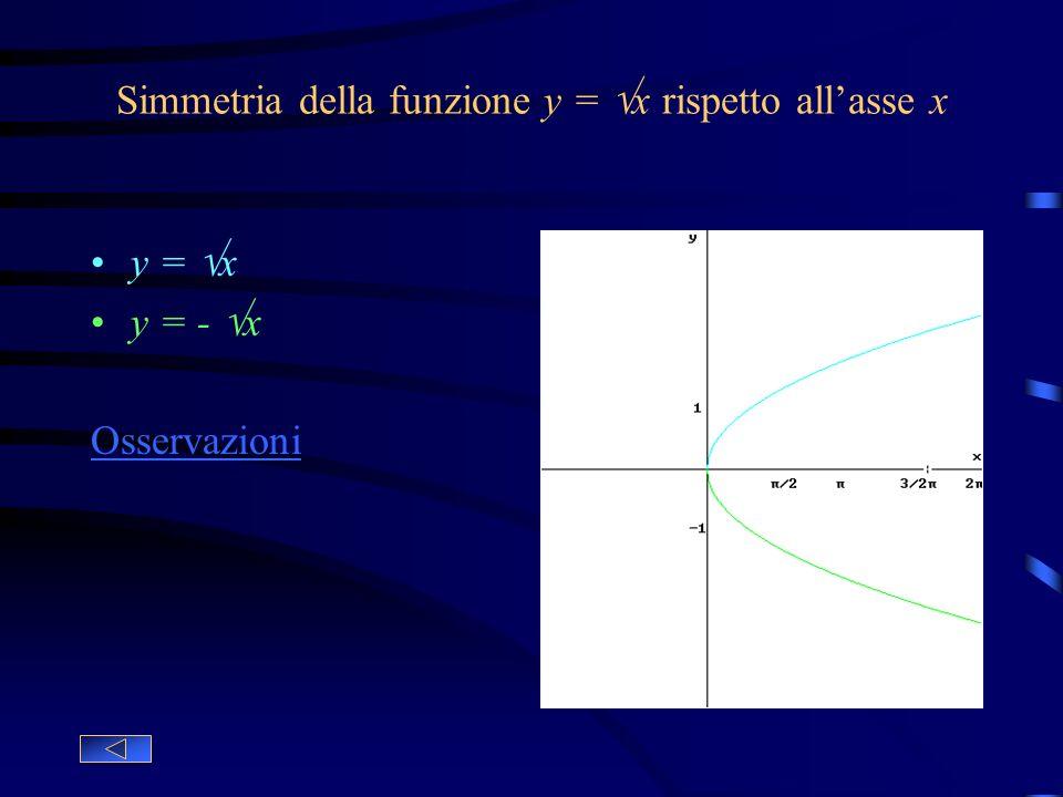 Simmetria della funzione y = x rispetto all'asse x