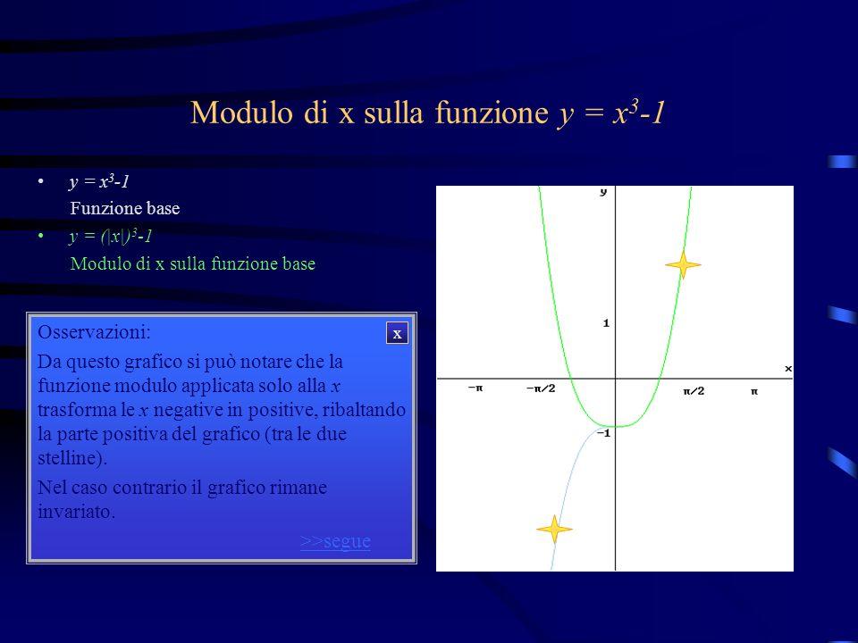 Modulo di x sulla funzione y = x3-1