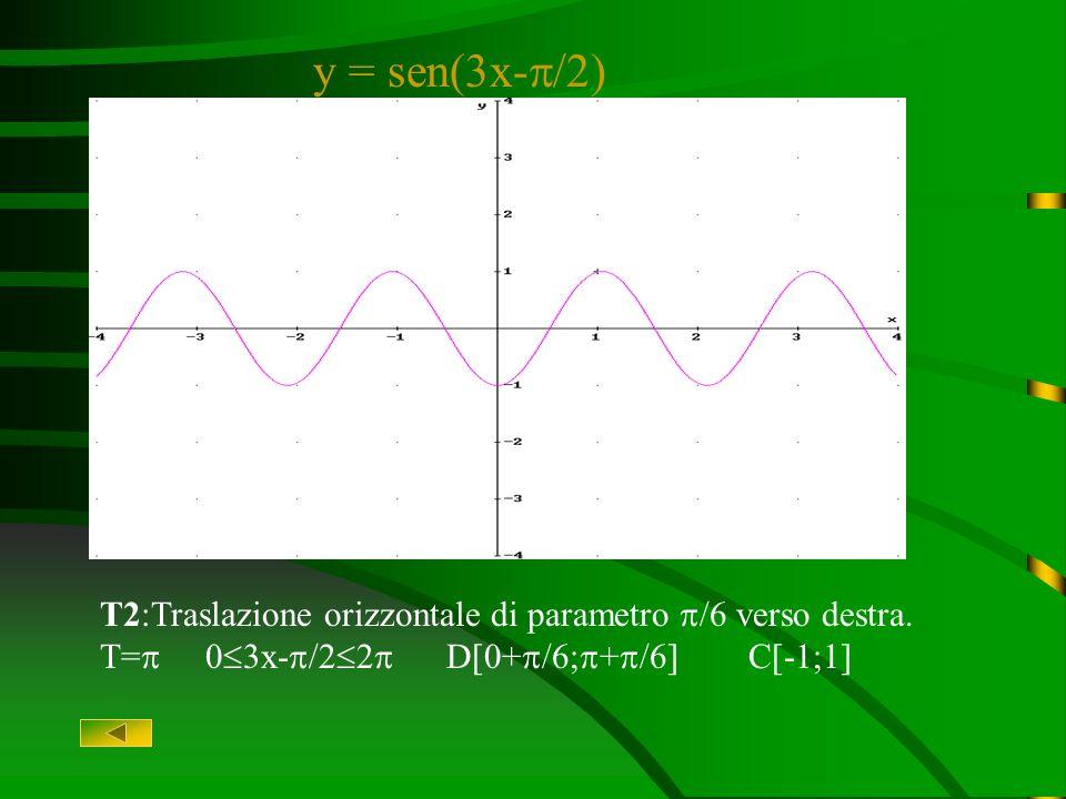 y = sen(3x-/2) T2:Traslazione orizzontale di parametro /6 verso destra.