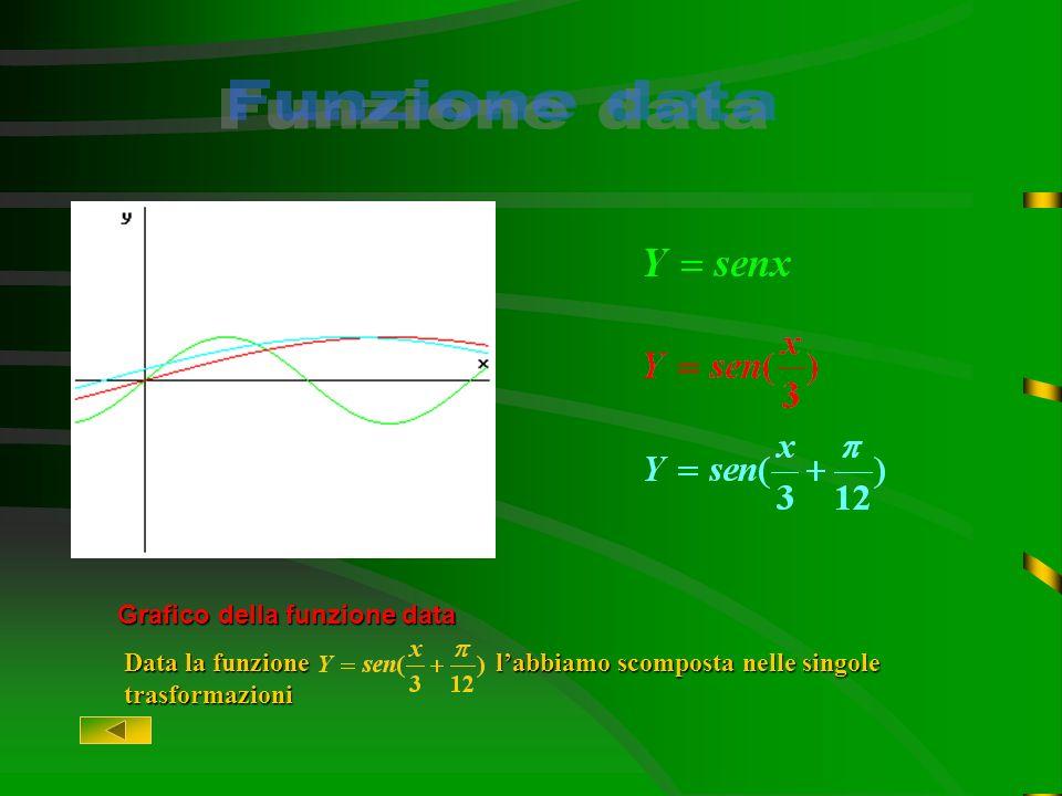 Funzione data Grafico della funzione data