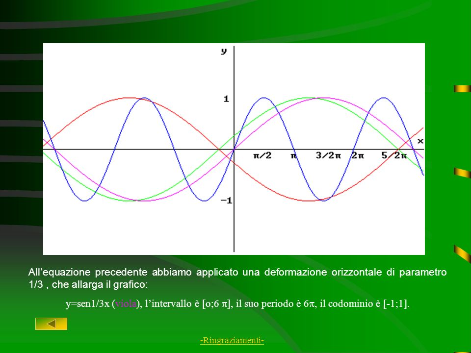 All'equazione precedente abbiamo applicato una deformazione orizzontale di parametro 1/3 , che allarga il grafico: