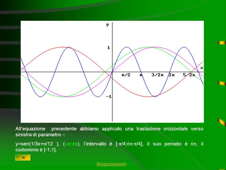 All'equazione precedente abbiamo applicato una traslazione orizzontale verso sinistra di parametro -: