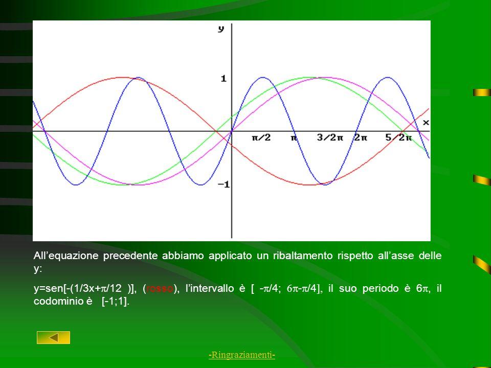 All'equazione precedente abbiamo applicato un ribaltamento rispetto all'asse delle y: