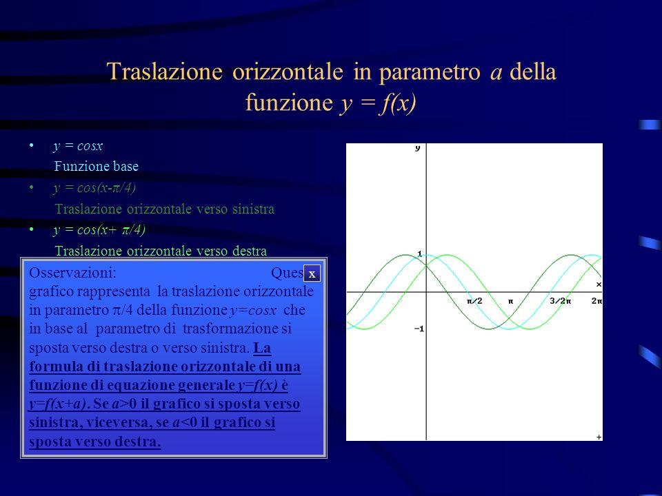 Traslazione orizzontale in parametro a della funzione y = f(x)