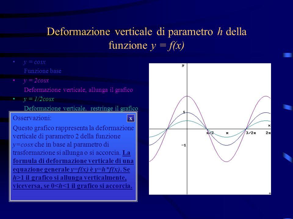 Deformazione verticale di parametro h della funzione y = f(x)