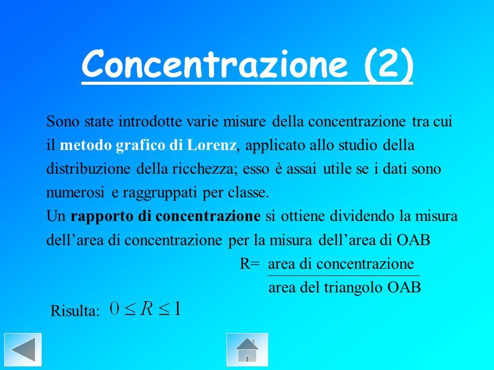 Concentrazione (2) Sono state introdotte varie misure della concentrazione tra cui. il metodo grafico di Lorenz, applicato allo studio della.