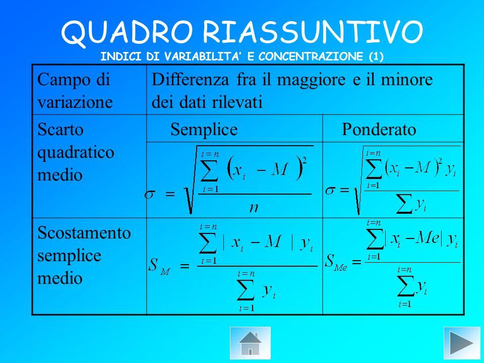 QUADRO RIASSUNTIVO INDICI DI VARIABILITA' E CONCENTRAZIONE (1)