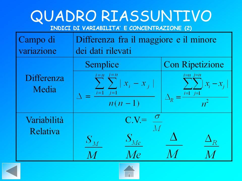 QUADRO RIASSUNTIVO INDICI DI VARIABILITA' E CONCENTRAZIONE (2)