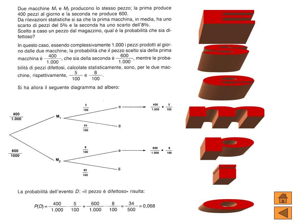 esempio esempio Esempio