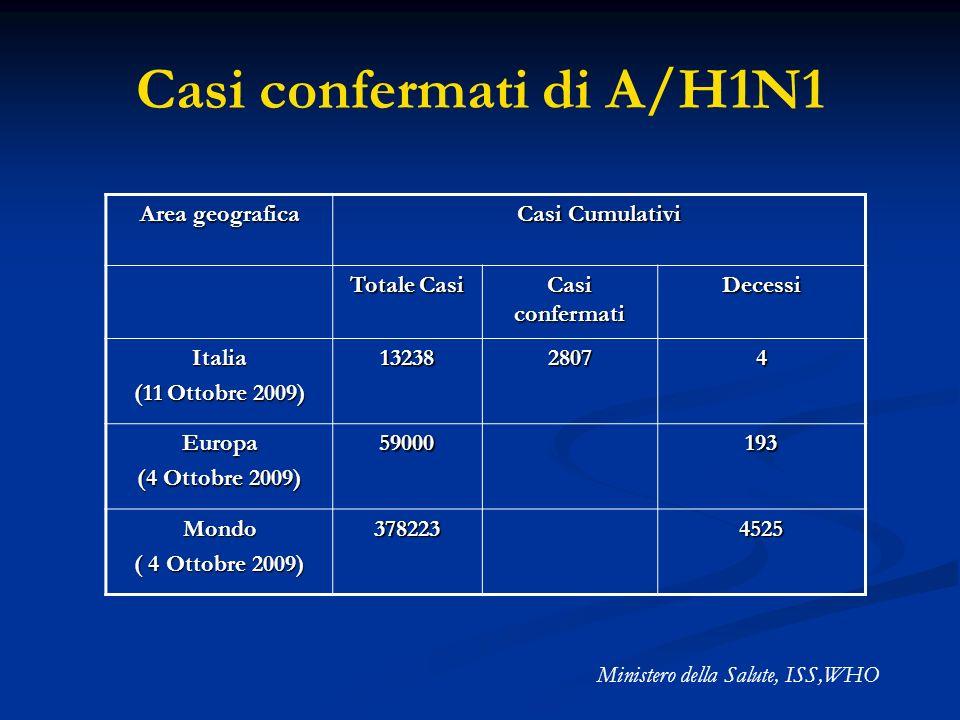 Casi confermati di A/H1N1
