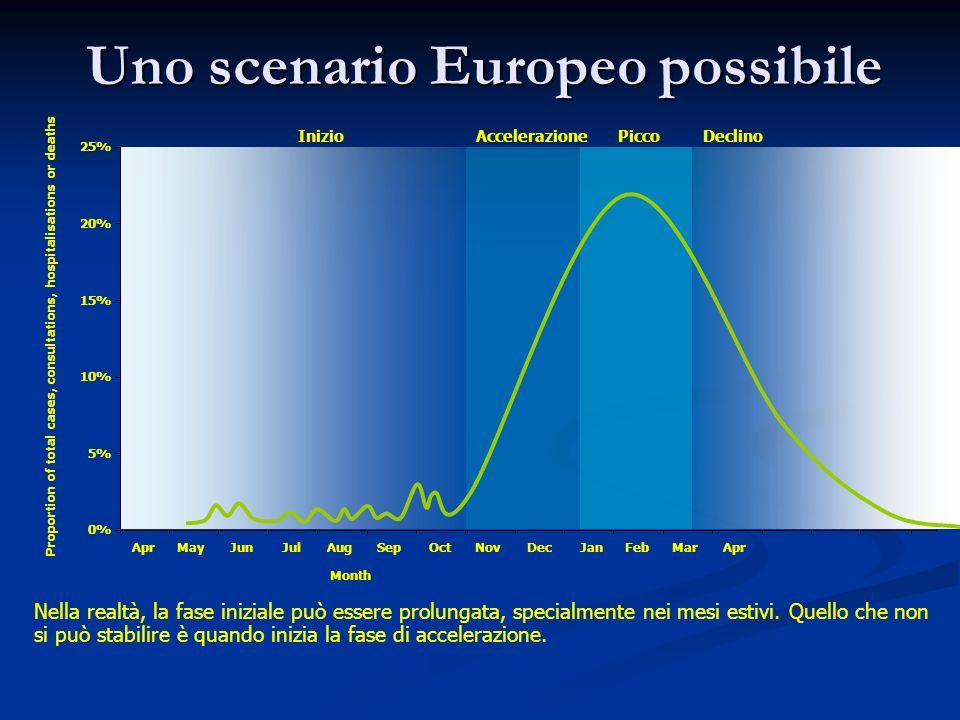 Uno scenario Europeo possibile