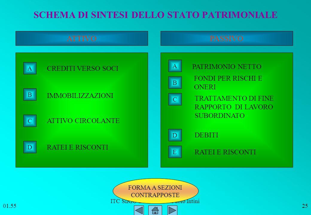 SCHEMA DI SINTESI DELLO STATO PATRIMONIALE