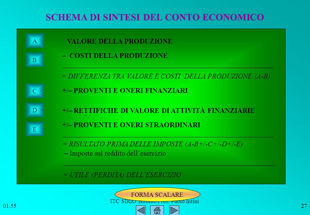 SCHEMA DI SINTESI DEL CONTO ECONOMICO