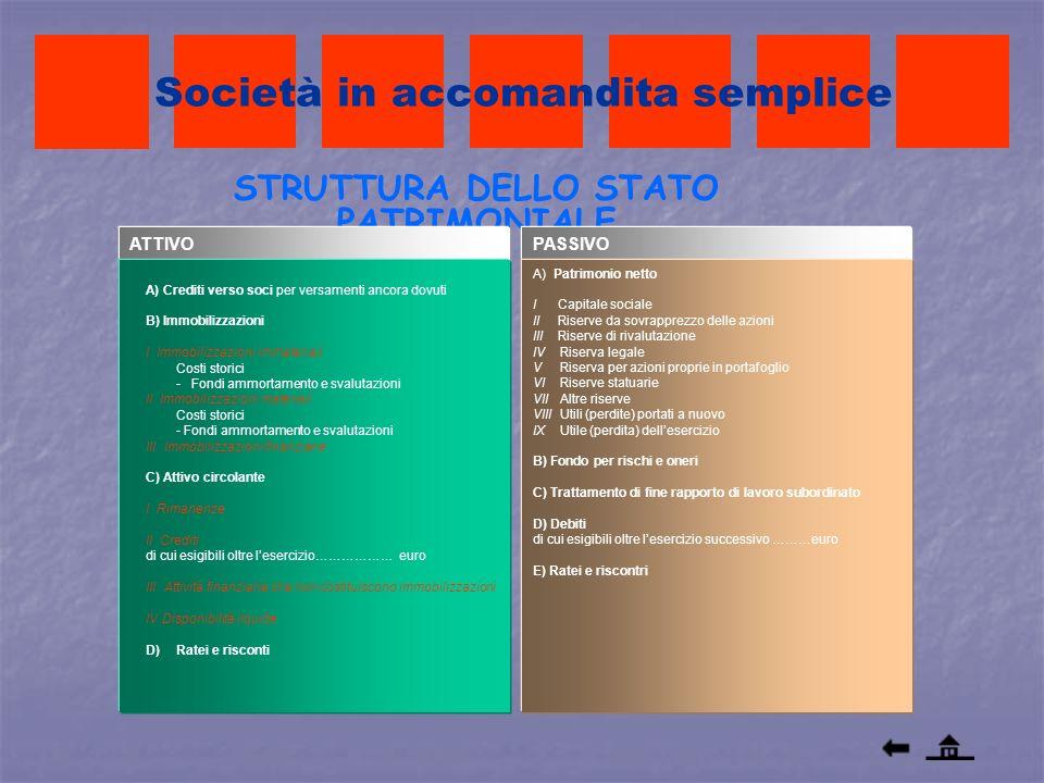 STRUTTURA DELLO STATO PATRIMONIALE