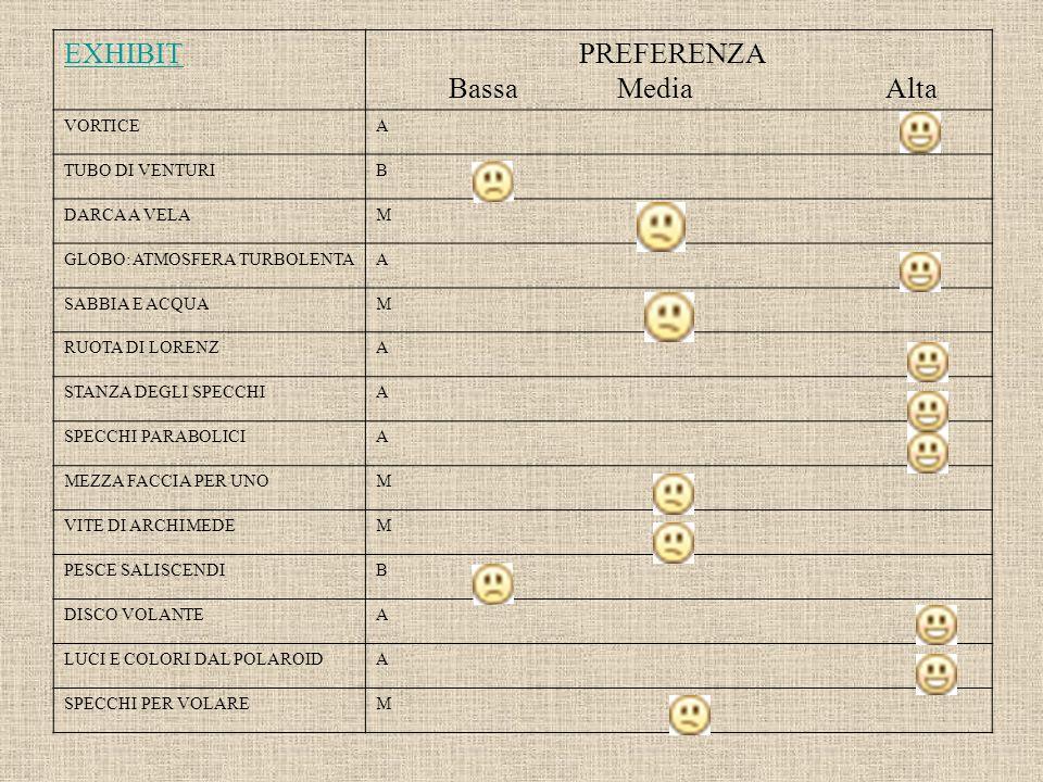 EXHIBIT PREFERENZA Bassa Media Alta VORTICE A TUBO DI VENTURI B