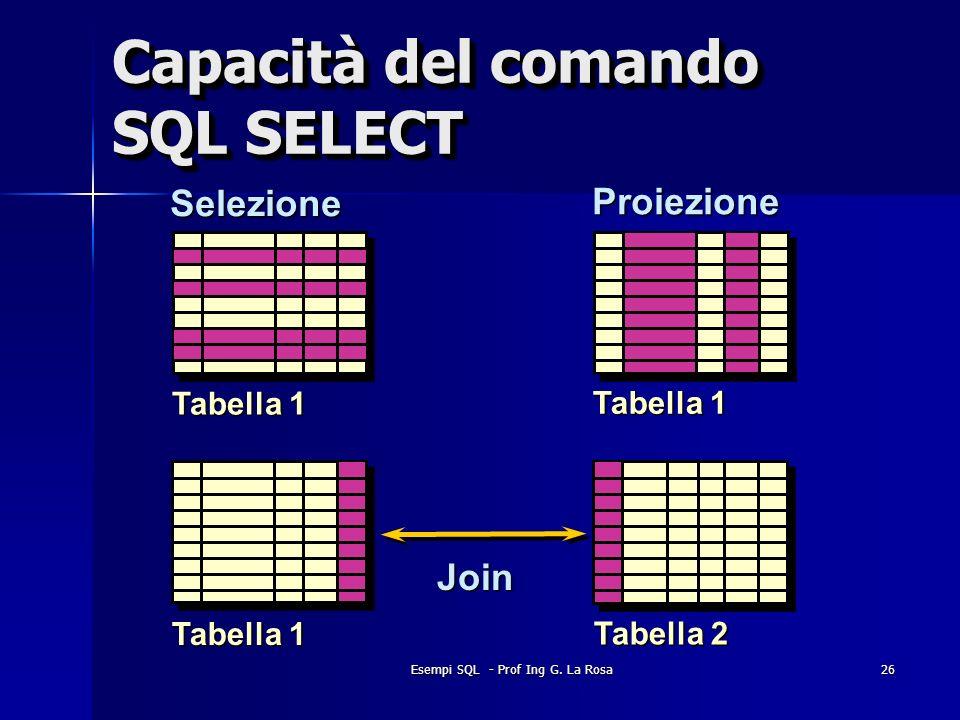 Capacità del comando SQL SELECT