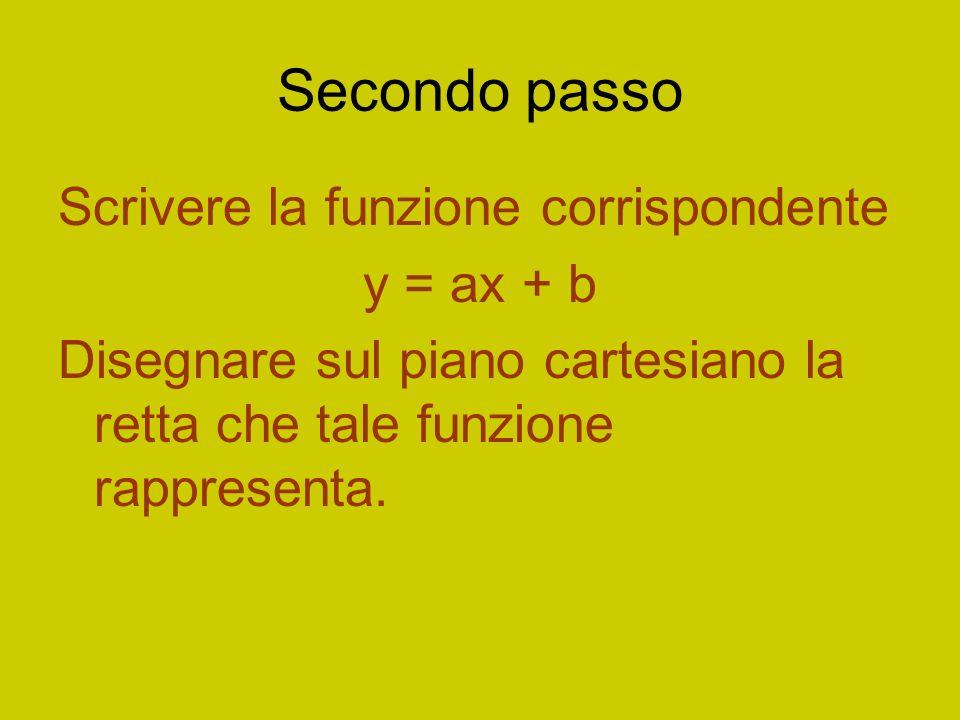 Secondo passo Scrivere la funzione corrispondente y = ax + b