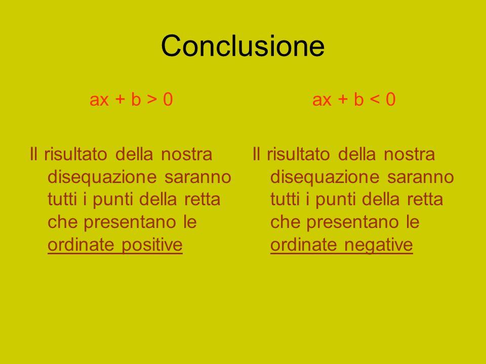 Conclusione ax + b > 0. Il risultato della nostra disequazione saranno tutti i punti della retta che presentano le ordinate positive.