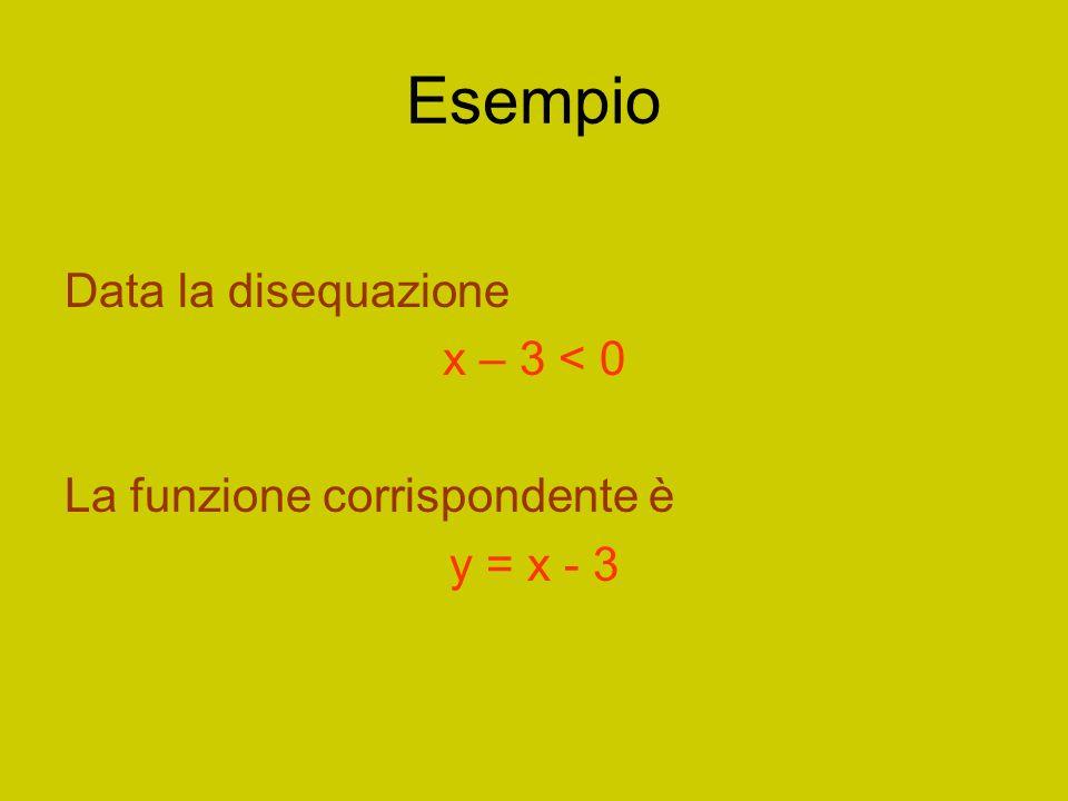 Esempio Data la disequazione x – 3 < 0 La funzione corrispondente è