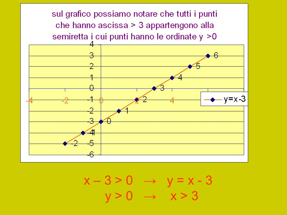 x – 3 > 0 → y = x - 3 y > 0 → x > 3