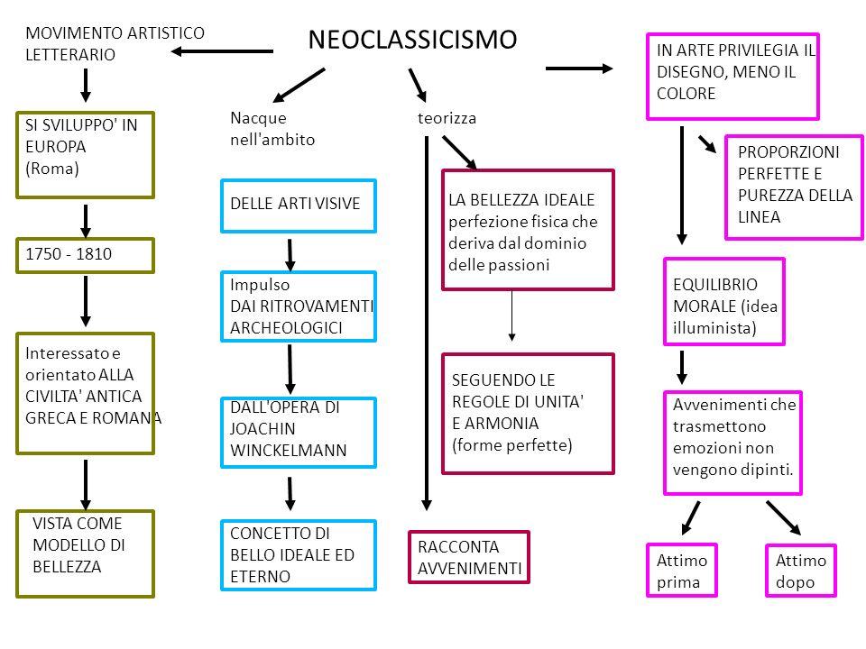 NEOCLASSICISMO MOVIMENTO ARTISTICO LETTERARIO
