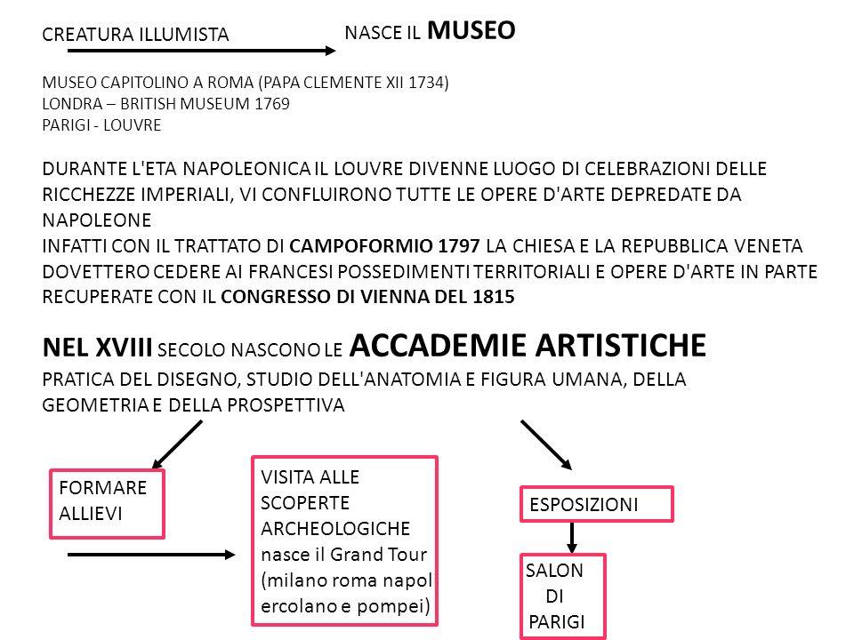 NASCE IL MUSEO CREATURA ILLUMISTA. MUSEO CAPITOLINO A ROMA (PAPA CLEMENTE XII 1734) LONDRA – BRITISH MUSEUM 1769.