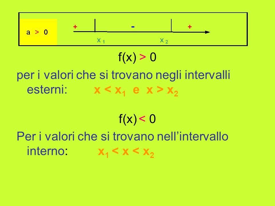 f(x) > 0 per i valori che si trovano negli intervalli esterni: x < x1 e x > x2. f(x) < 0.