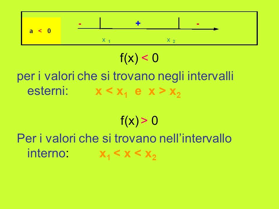 f(x) < 0 per i valori che si trovano negli intervalli esterni: x < x1 e x > x2. f(x) > 0.