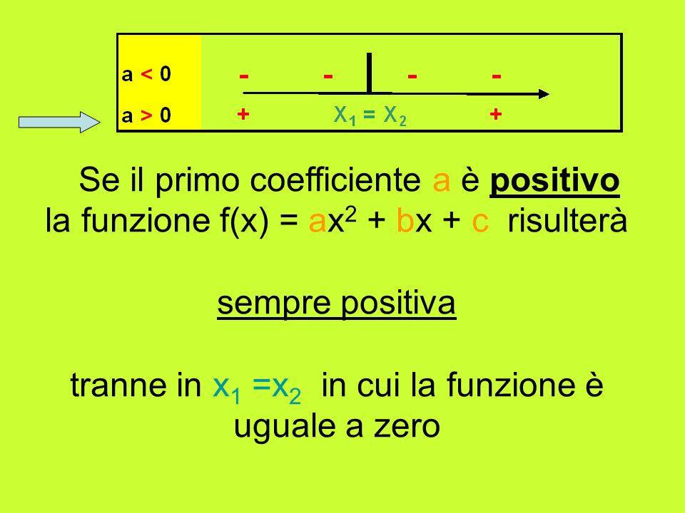 tranne in x1 =x2 in cui la funzione è uguale a zero