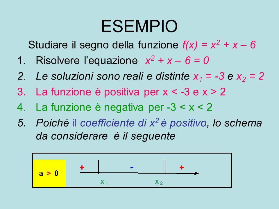 Studiare il segno della funzione f(x) = x2 + x – 6