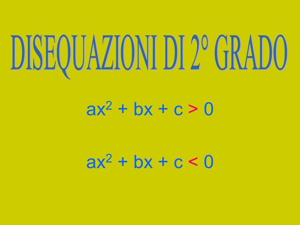 ax2 + bx + c > 0 ax2 + bx + c < 0