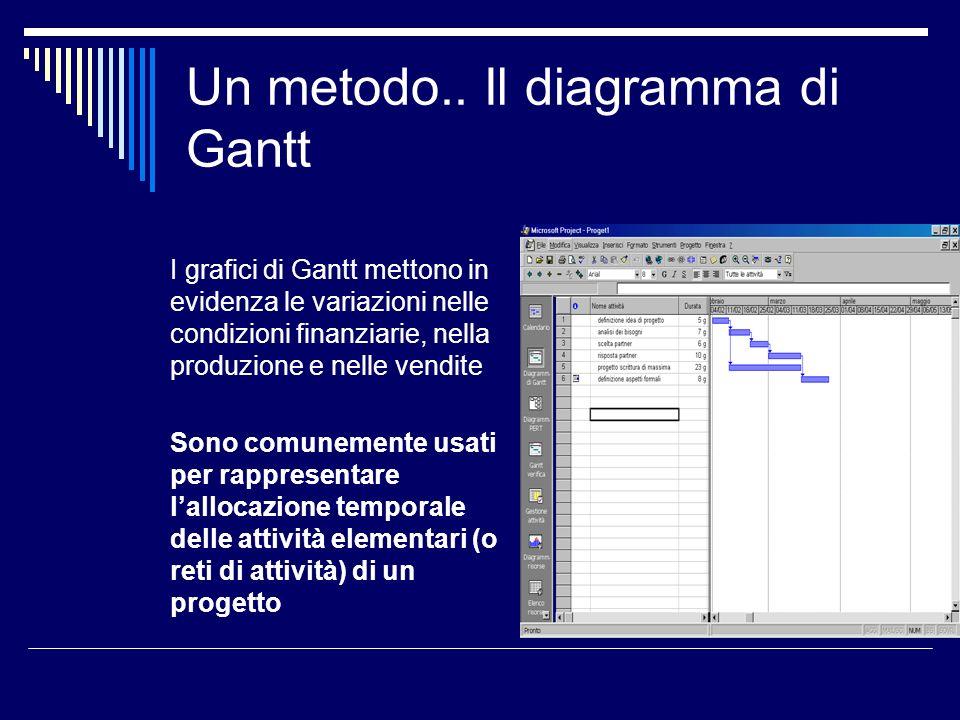 Un metodo.. Il diagramma di Gantt
