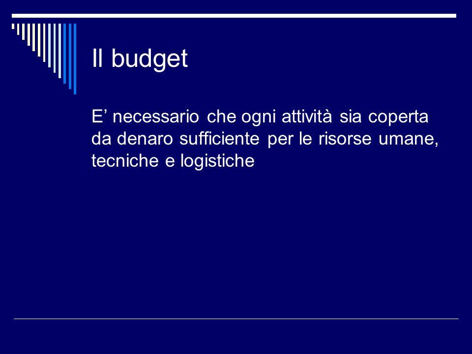Il budgetE' necessario che ogni attività sia coperta da denaro sufficiente per le risorse umane, tecniche e logistiche.