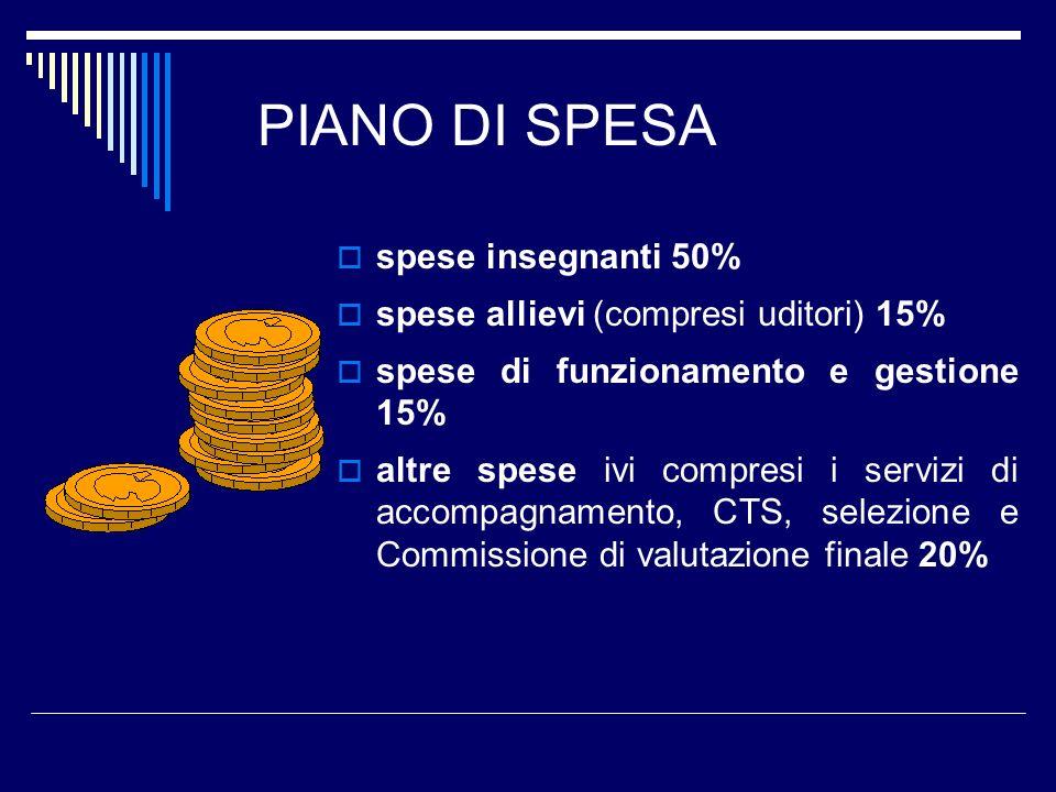 PIANO DI SPESA spese insegnanti 50%
