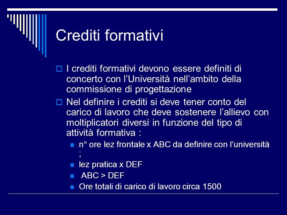 Crediti formativiI crediti formativi devono essere definiti di concerto con l'Università nell'ambito della commissione di progettazione.