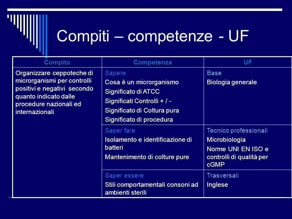 Compiti – competenze - UF