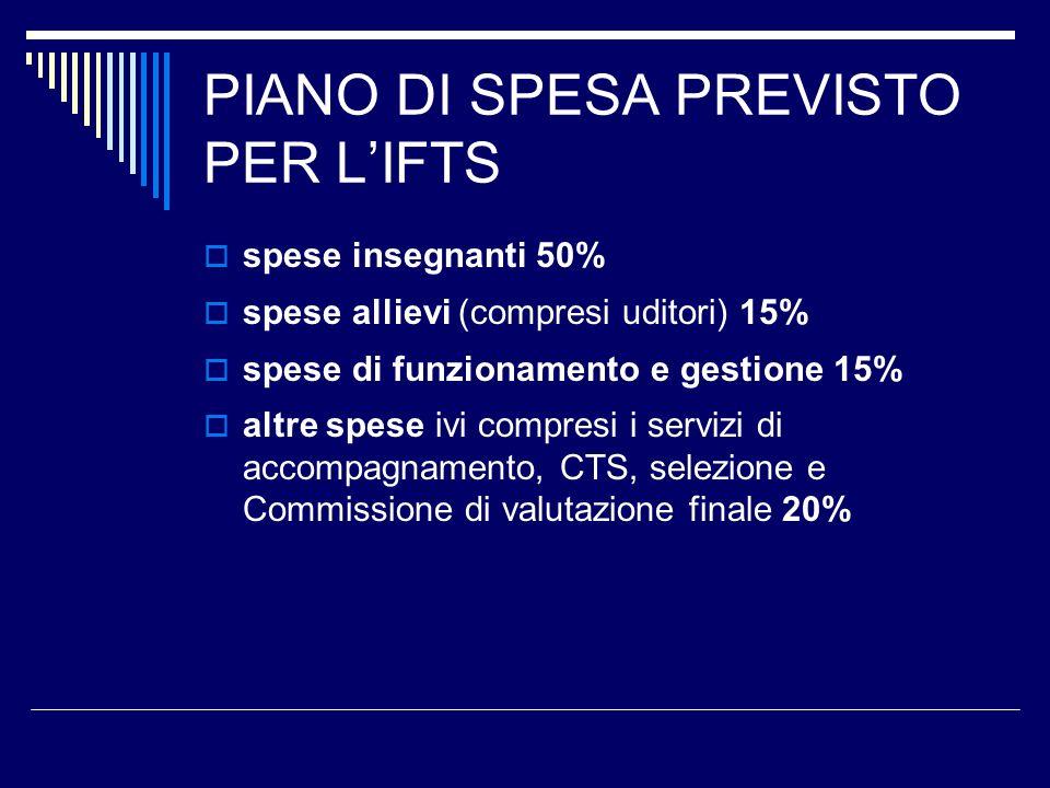 PIANO DI SPESA PREVISTO PER L'IFTS