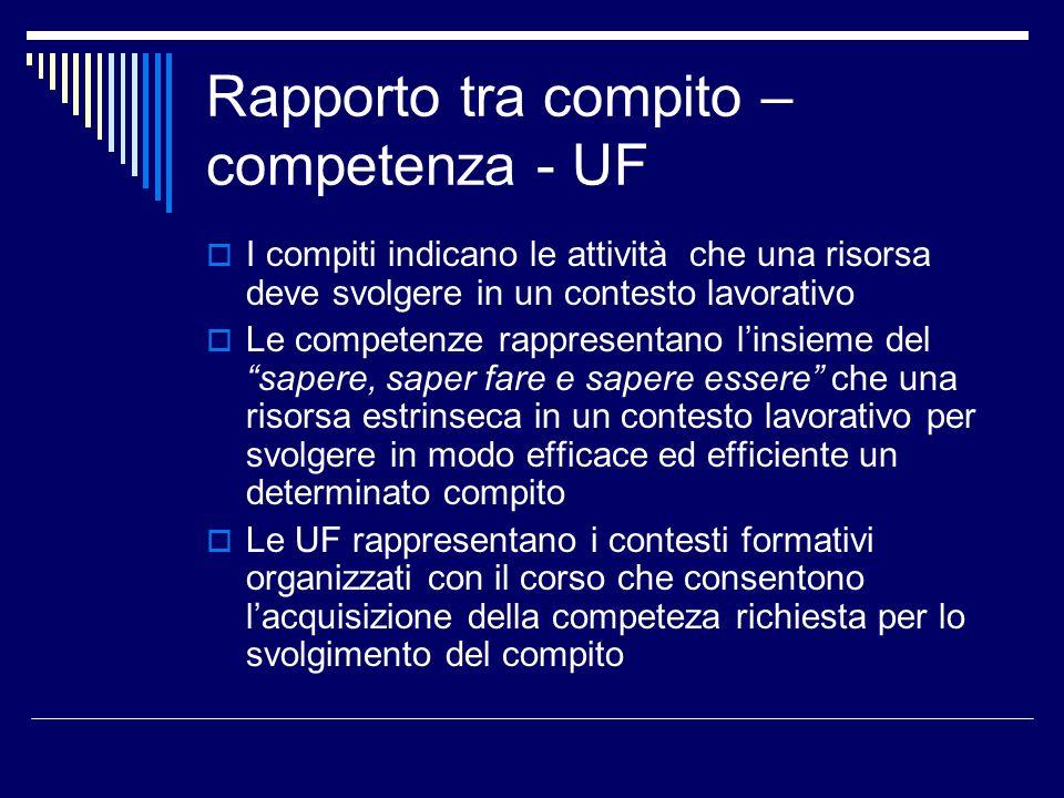 Rapporto tra compito – competenza - UF