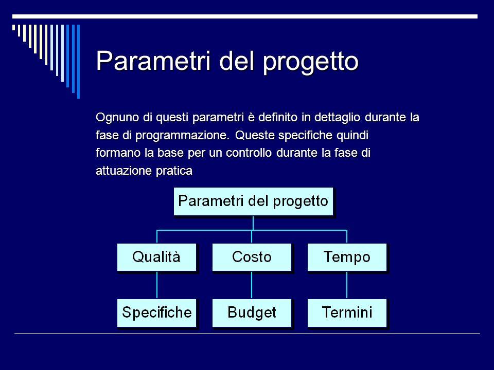 Parametri del progetto