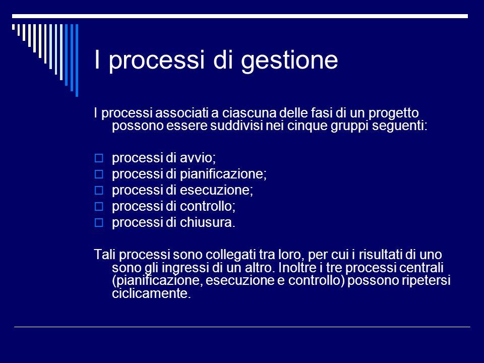 I processi di gestioneI processi associati a ciascuna delle fasi di un progetto possono essere suddivisi nei cinque gruppi seguenti: