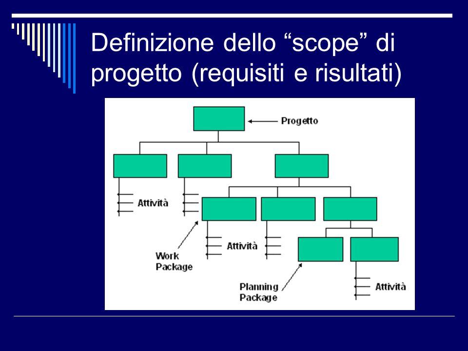 Definizione dello scope di progetto (requisiti e risultati)