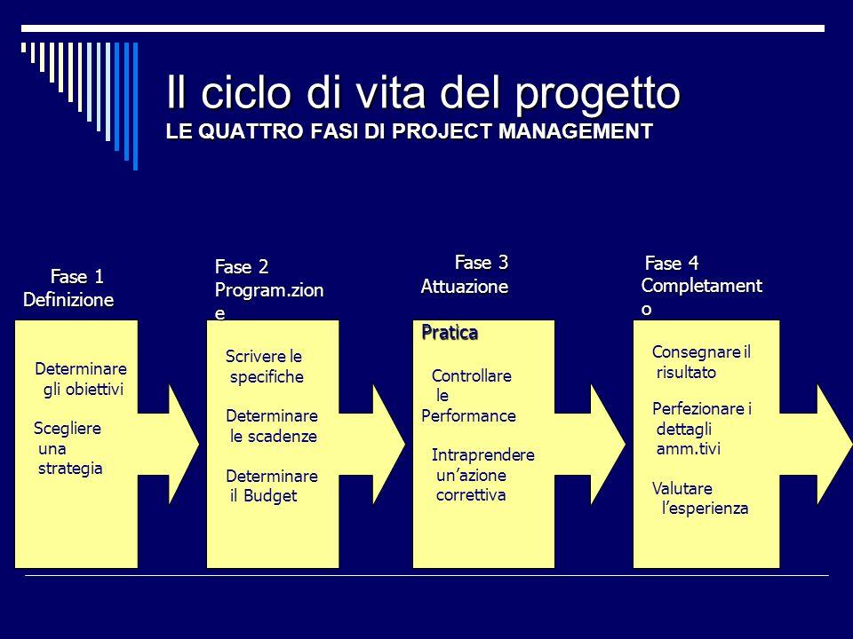 Il ciclo di vita del progetto LE QUATTRO FASI DI PROJECT MANAGEMENT