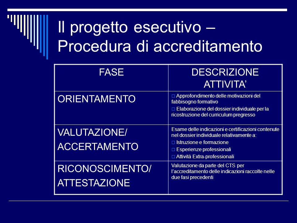 Il progetto esecutivo – Procedura di accreditamento