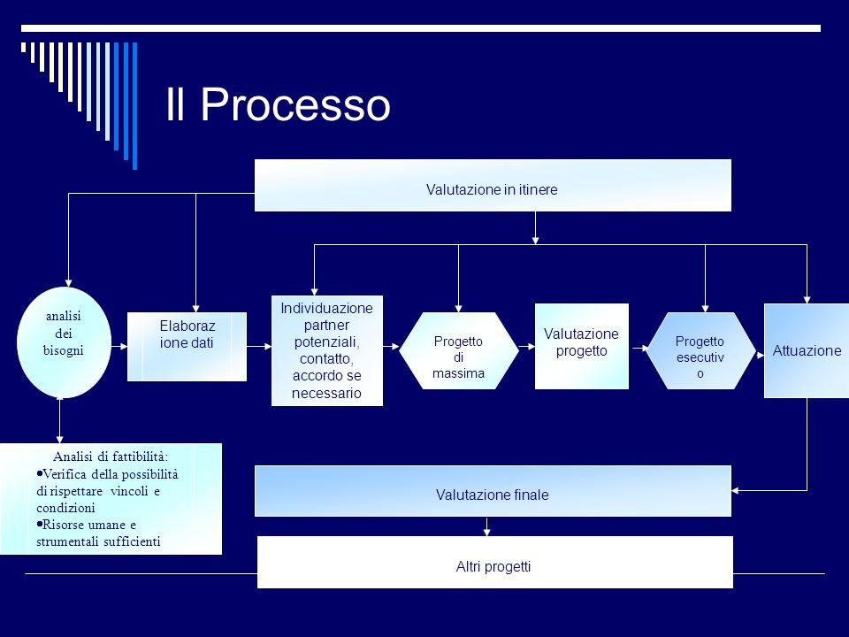 Il Processo Valutazione in itinere analisi dei bisogni