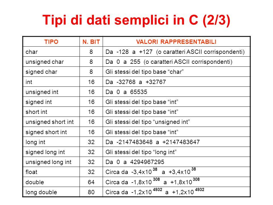 Tipi di dati semplici in C (2/3)