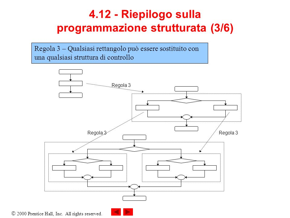4.12 - Riepilogo sulla programmazione strutturata (3/6)