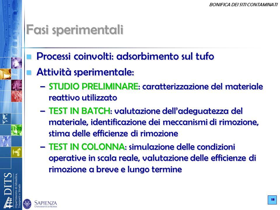 Fasi sperimentali Processi coinvolti: adsorbimento sul tufo